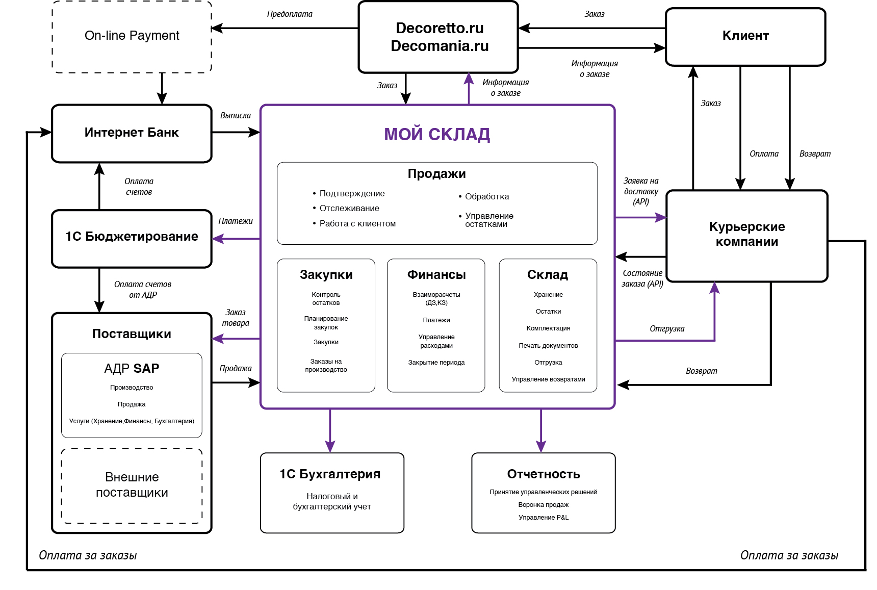 Бухгалтерський фінансовий облік в схемах