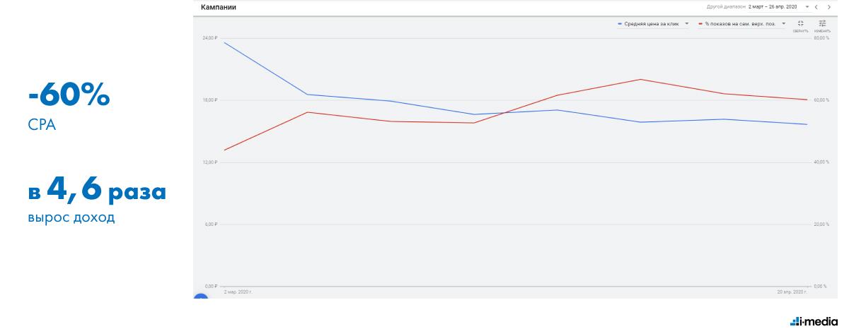 СРС и % показов на первой позиции поиска Google в марте-апреле 2020