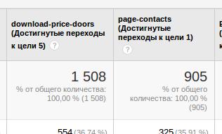 Достижение целей: количество скачиваний прайс-листа и переходы на страницу контактов