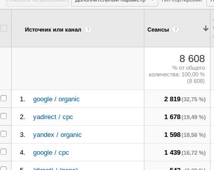 Распределение посетителей по каналам рекламы