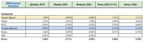 Как мы снизили цену обращения в 2,9 раза для автомобильного бренда BMW в Нижнем Новгороде.