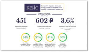Более 100 лидов в месяц по 602 руб. для автомобильного бренда Renault в Калининграде