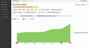 Кейс «Взаимно»: редизайн сайта с учётом SEO дал прирост трафика на 30%