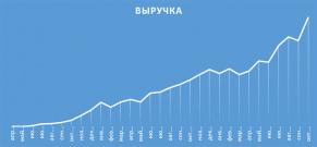 Магазин сантехники: растем в 2,5 раза в год