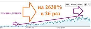 КЕЙС ИНТЕРНЕТ-МАГАЗИНА ДЕТСКИХ ТОВАРОВ: РОСТ ПОИСКОВОГО ТРАФИКА НА 2630 % (в 26 раз) за 10 месяцев