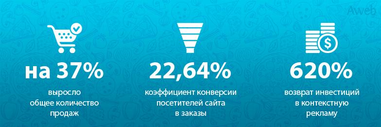 Увеличение продаж пиццы через интернет на 37% и повышение конверсии до 22,64%