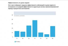 Кейс Mindbox: построили систему контент-маркетинга за 3,5 месяца